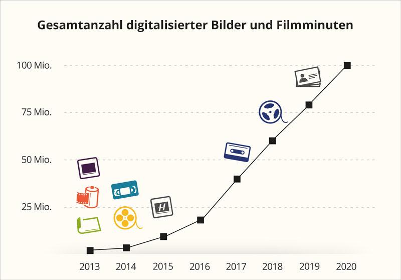 Statistik gesamtanzahl-digitalisierter-bild-und-filmminuten